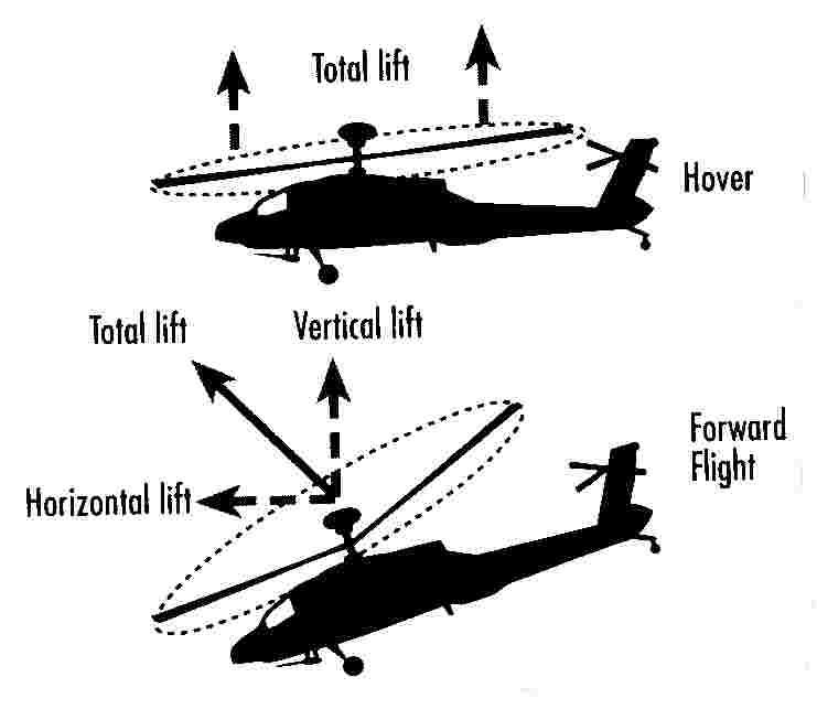 tail rotor diagram  tail  get free image about wiring diagram